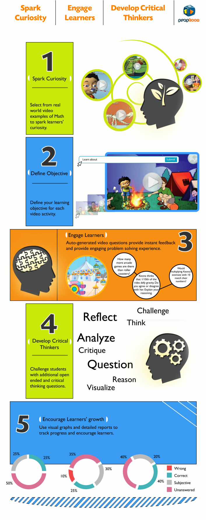5 step guide to engage students in learning math
